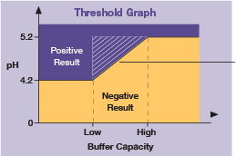 Threshhold graph demonstrating how Nuvetest effectively measures vaginal acidity associated with BV due to its buffer capacity.